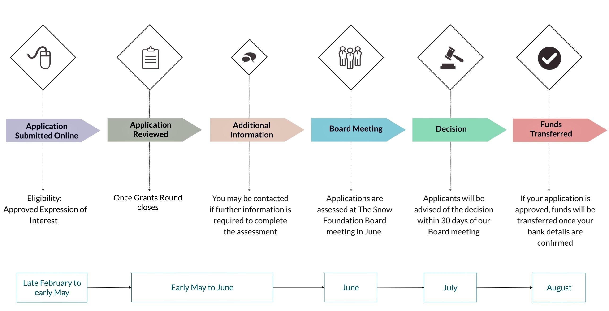 Medium Grants Application Process